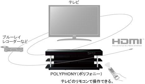 HDMIコントロール機能イメージ図
