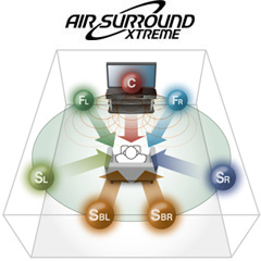「AIR SURROUND XTREME」概念図