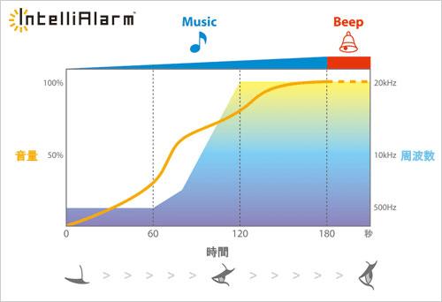インテリアラーム概念図