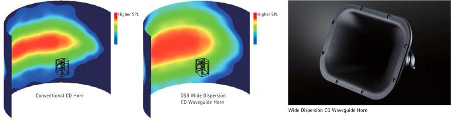 Waveguide sound pressure distribution comparisons