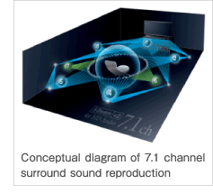 Conceptual diagram of 7.1 channel surround sound reproduction