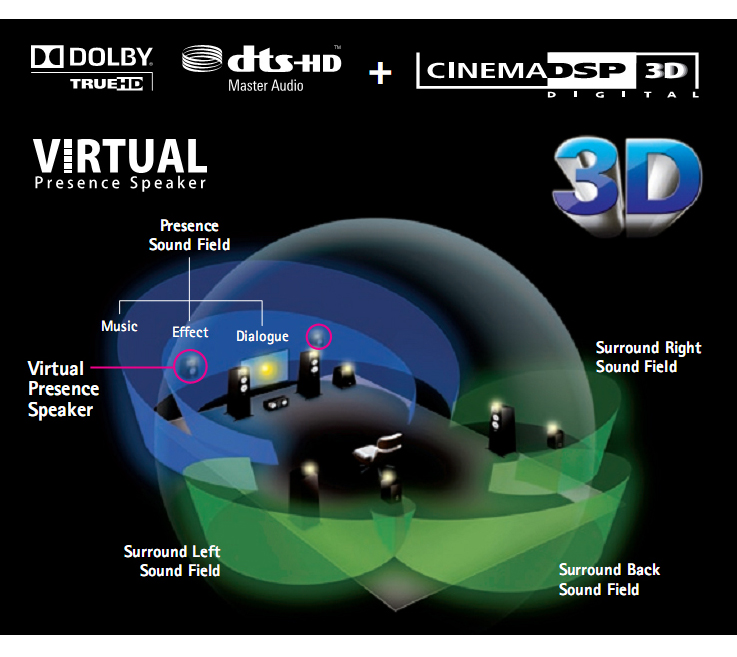 HD Audio with CINEMA DSP 3D