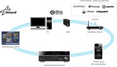 RX-V671 Network