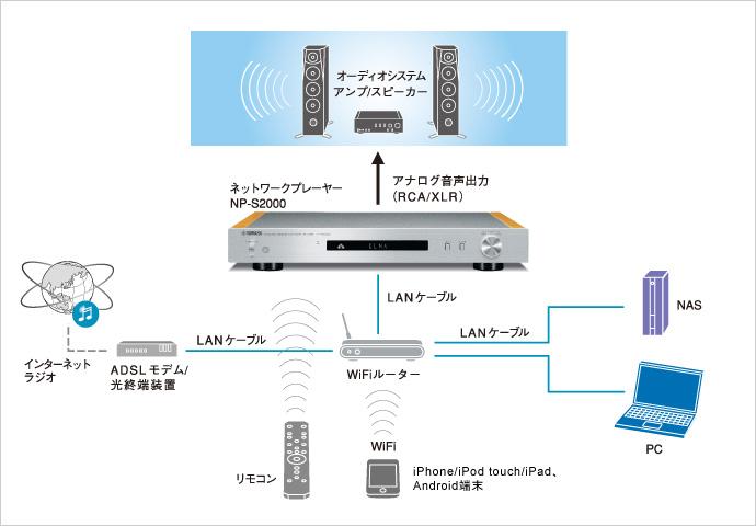 NP-S2000を中心とした、ネットワークオーディオシステムの概念図