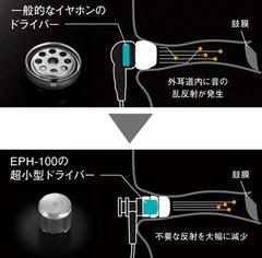 EPH-100超小型ドライバーによる低歪で正確な音 概念図