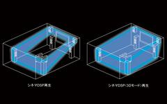 シネマDSP〈3Dモード〉による3次元音場再生概念図
