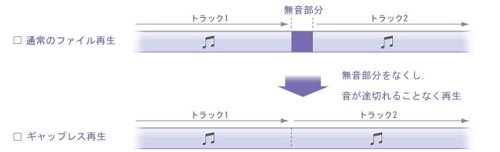 ギャップレス再生概念図