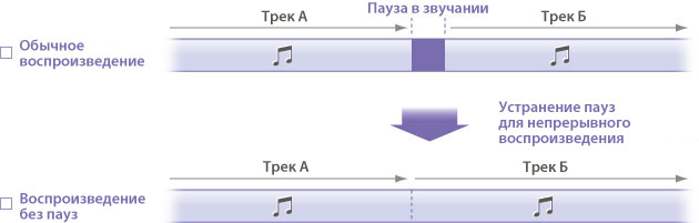 Песни Формата Wav
