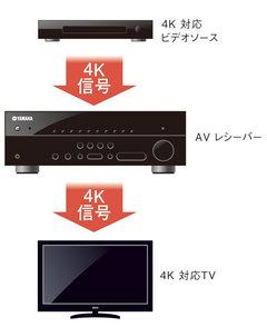 4K映像対応概念図