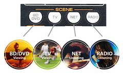 ヤマハ独自の「SCENE(シーン)」ボタン画像