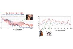 ミュージックエンハンサーの効果<概念図>