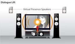 Dialogue Lift and Dialogue Level Adjustment for Natural Dialogue and Vocals