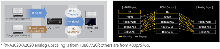 4K Pass-through and 4K Upscaling for Next-Generation Super High Resolution Images