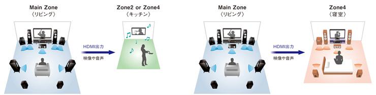 Zone対応HDMI出力の概念図