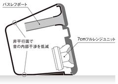 NX-50スピーカーユニット説明図