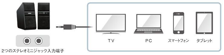 テレビやPC、スマートフォン、タブレットなどのヘッドホン端子に採用されているステレオミニジャックを2系統装備
