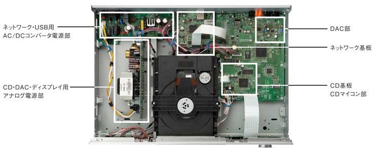 CD-N500内部構造画像