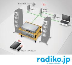 ネットワーク接続のイメージ図