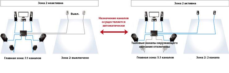 панели ресивера — Yamaha