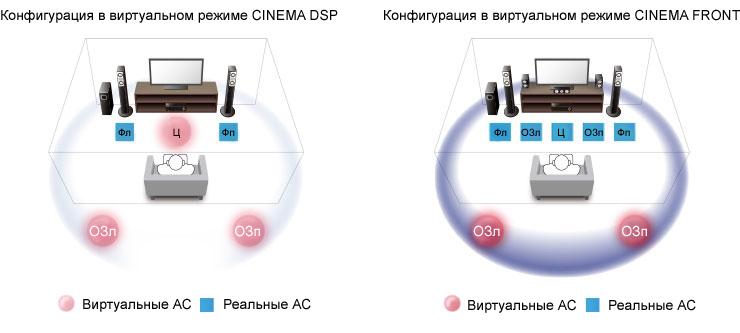 Виртуальный режим CINEMA FRONT