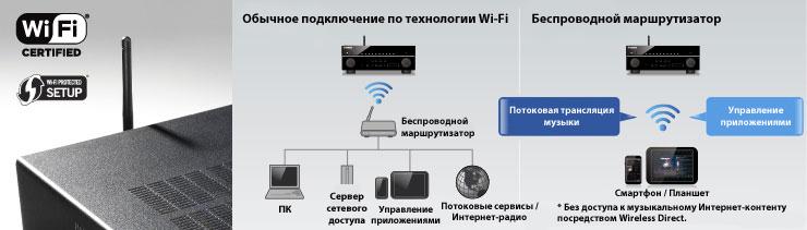 приложения AV Controller,