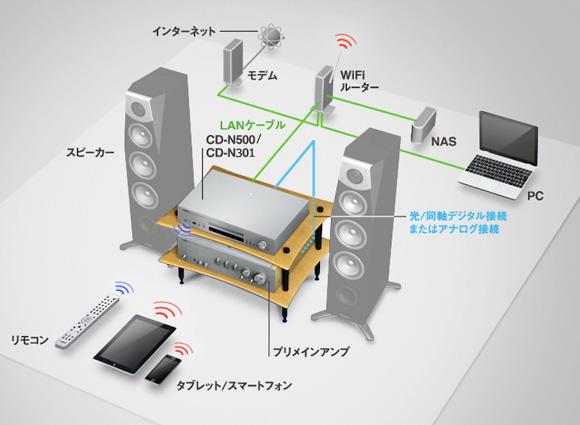 NASの接続方法 イメージ画像