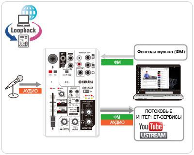 Функция LOOPBACK для потокового вещания в Интернете