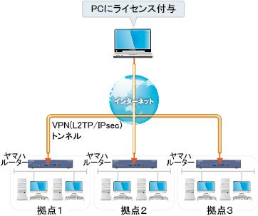 ソフトウェアライセンス版のネットワーク構成図