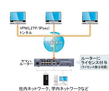 同時接続ライセンス版のネットワーク構成図