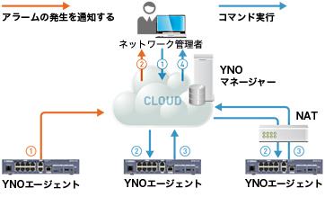 YNOによるネットワーク統合管理の仕組み