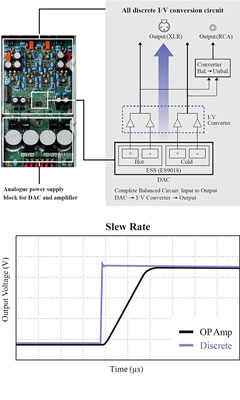 yamaha cd s3000 single stage configuration i v conversion circuit enables direct analog output