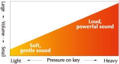 Wariacje brzmienia zależne od uderzenia