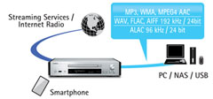 Yamaha MCR-N870D Netzwerkkompatibilität