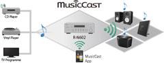 Yamaha R-N602 MusicCast Möglichkeiten