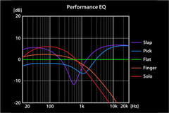 Electronics(Performance EQ)