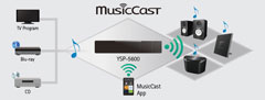 Yamaha YSP-5600 MusicCast Möglichkeiten