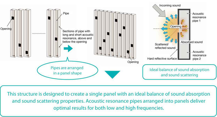 Structure of Acoustic Conditioning Panels