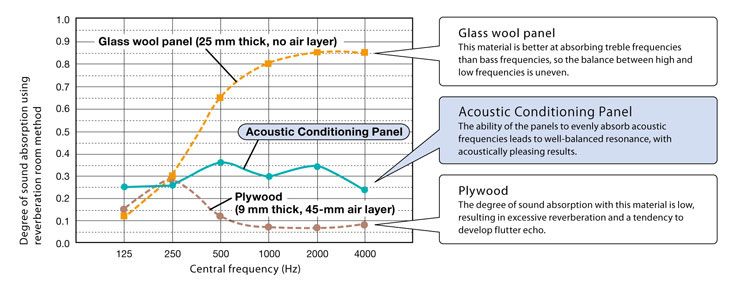 Features of Acoustic Conditioning Panels