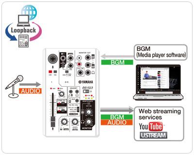 Função LOOPBACK para webcast / internet live streaming