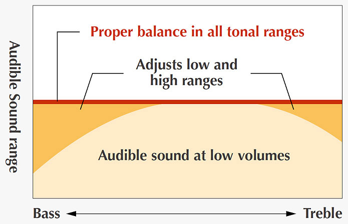 """Intelligent Acoustic Control"" provides a full, balanced sound with rich lows and clear highs even at low volumes."