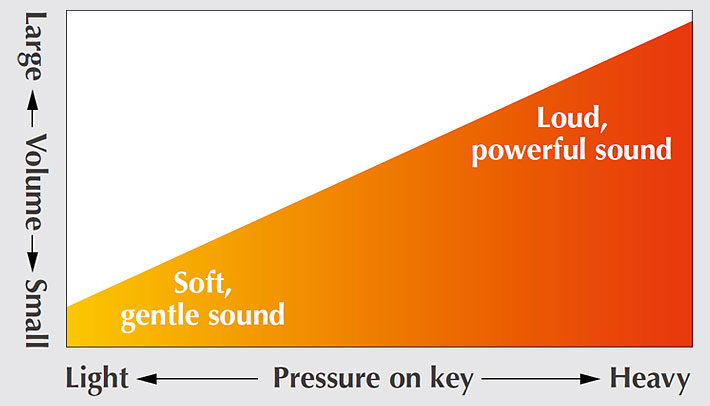 Dynamic change of sound is dependent on touch.