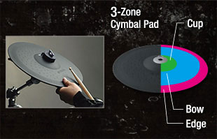 The cymbals of the DTX520K DTX520K - DTX500 Seri