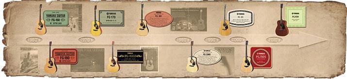 Fg840 fg fs series acoustic guitars guitars basses for Yamaha fg830 specs