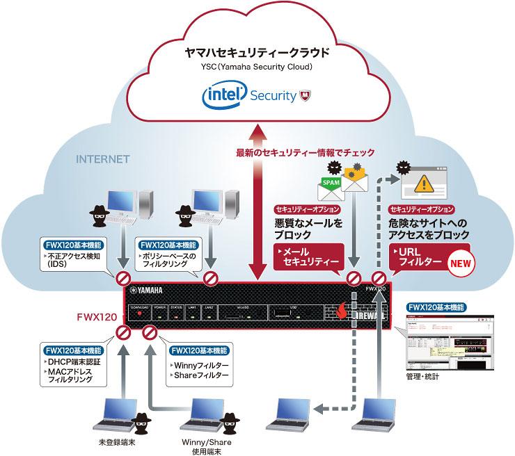 『FWX120』で実現する統合的なセキュリティー環境