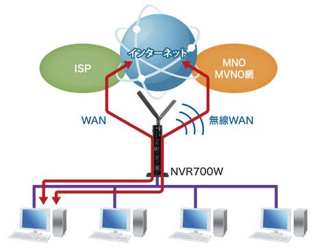 内蔵無線WAN(LTE/3G)を搭載