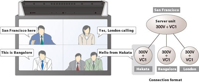 Video conferencing with 4 locations simultaneously