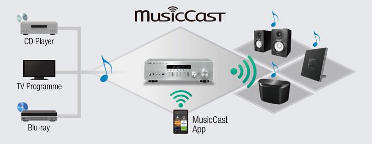 Yamaha R-N402D MusicCast Möglichkeiten