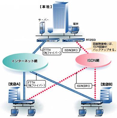 ネットワーク一例