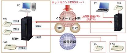 インターネットVPN+インターネット電話