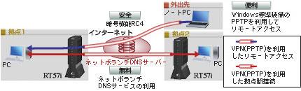 VPN(PPTP)機能を利用した拠点間接続やリモートアクセス